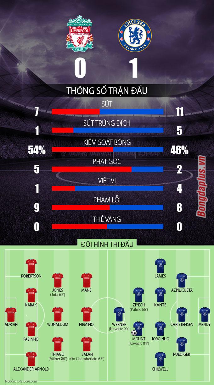 Thông số sau trận Liverpool vs Chelsea