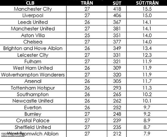 Liverpool sút nhiều thứ 2 Ngoại hạng Anh mùa này