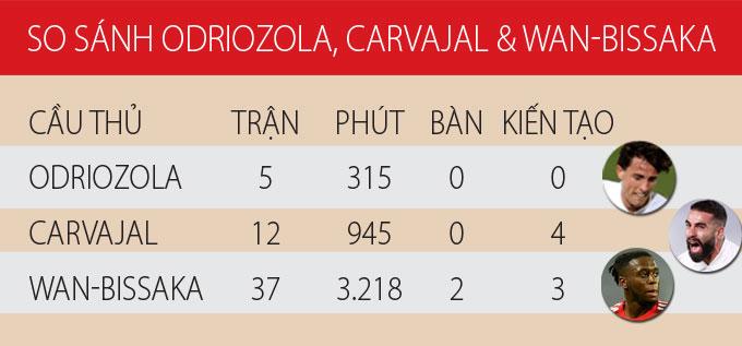 Odriozola và Carvajal có phong độ không tốt so với Wan-Bissaka ở mùa giải 2020/21