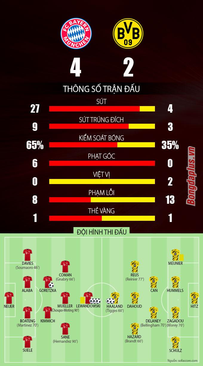 Thống kê sau trận Bayern vs Dortmund