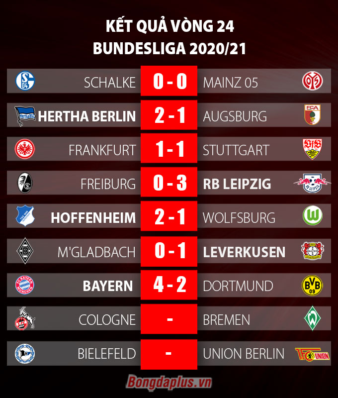 Kết quả vòng 24 Bundesliga 2020/21