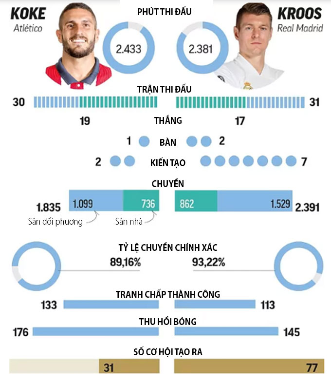 So sánh thành tích của Koke và Kroos