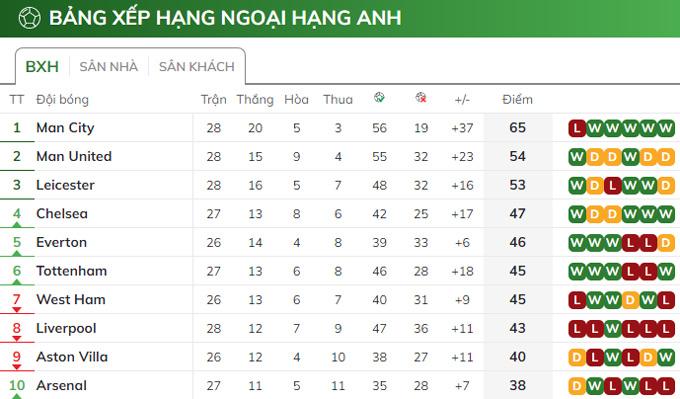 Tottenham đã tạm thời vào top 6