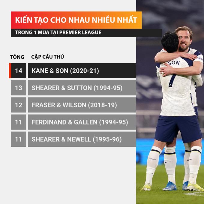 Kane - Son đi vào lịch sử Premier League