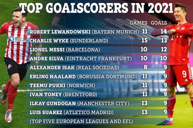 Top cầu thủ ghi bàn nhiều nhất trong năm 2021