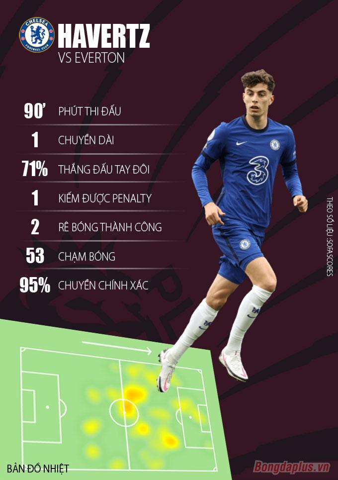 Thành tích Ka Havertz trong trận gặp Everton