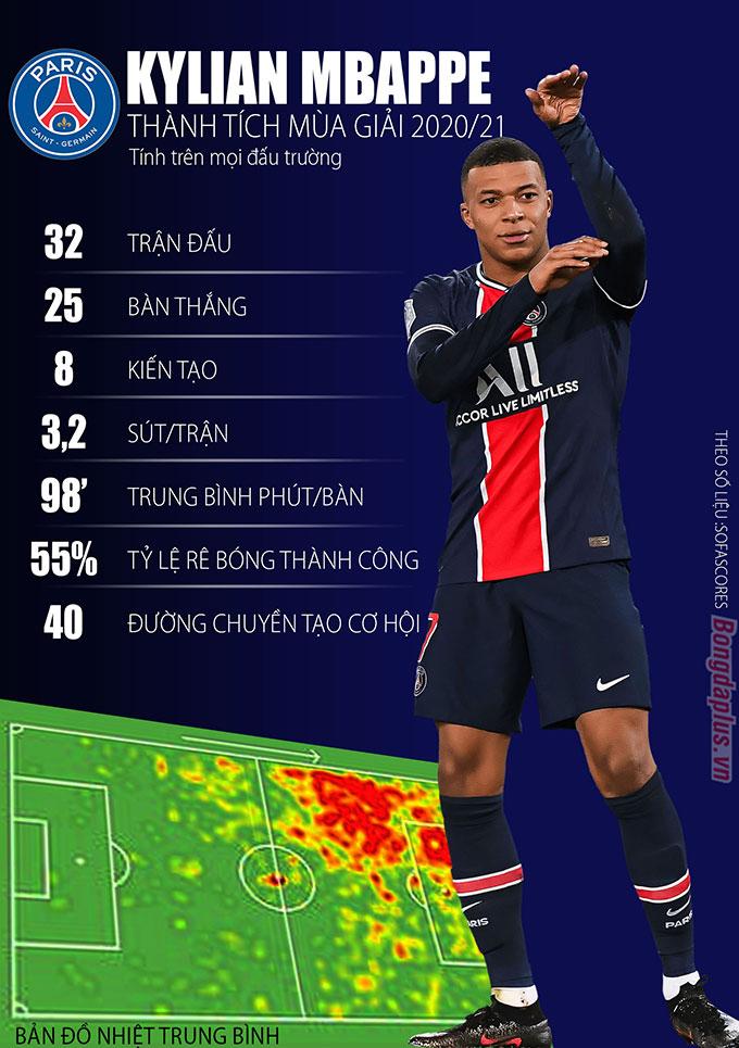 Thành tích mùa giải 2020/21 của Kylian Mbappe