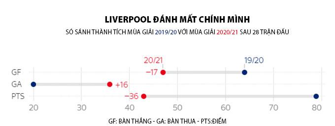 Hàng công và thủ của Liverpool đều suy yếu
