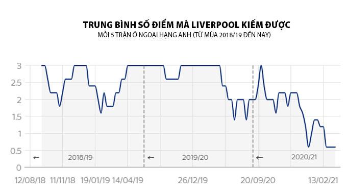 Điểm số Liverpool giành được giảm mạnh