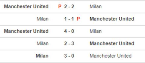 MU vs Milan