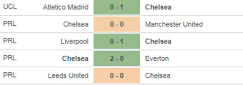Chelsea vs Atletico