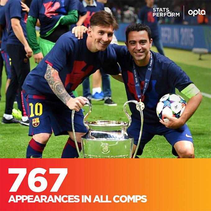 Messi và Xavi đang là 2 cầu thủ chơi nhiều trận nhất cho Barca