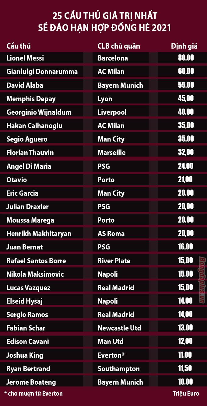 Danh sách cầu thủ sẽ hết hợp đồng với CLB chủ quản vào cuối mùa giải 2020/21