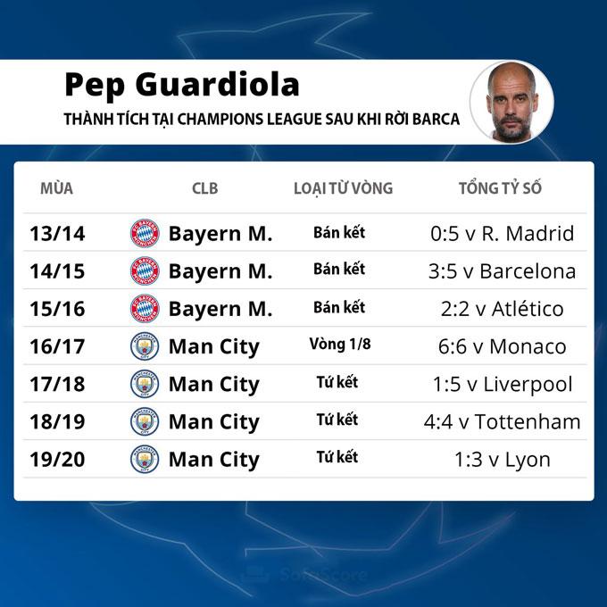 Sau khi rời Barca, Pep không có thành tích tốt tại Champions League và ông đang rất muốn thay đổi điều đó