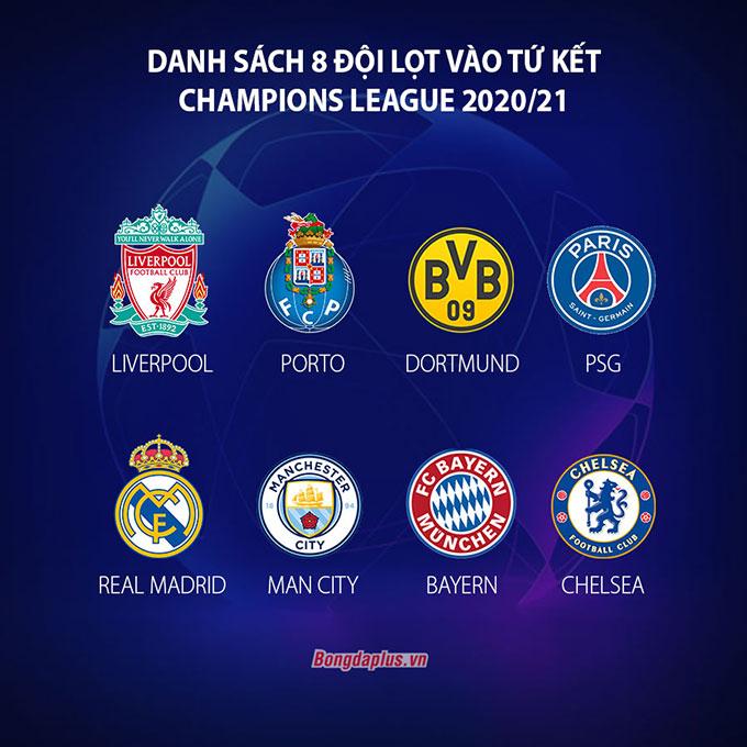 Danh sách 8 CLB lọt vào vòng tứ kết Champions League 2020/21