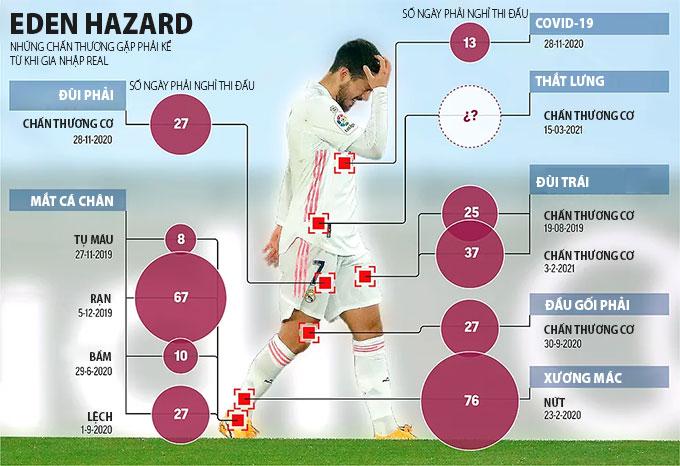 Chấn thương Hazard đã gặp kể từ khi đến Real