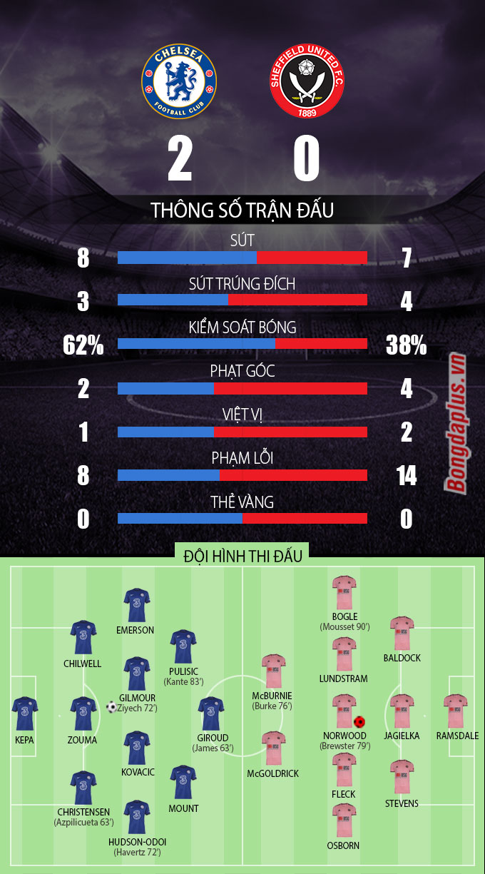 Thông số sau trận Chelsea vs Sheffield