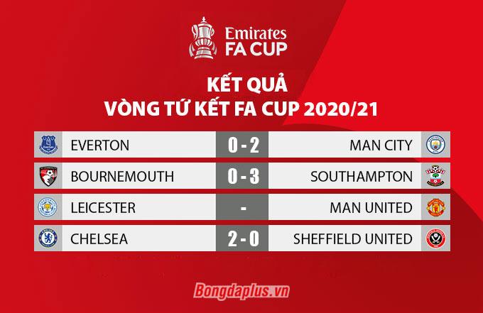 Kết quả vòng tứ kết FA Cup 2020/21