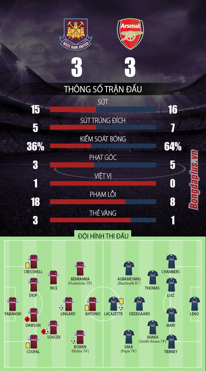 Thông số sau trận West Ham vs Arsenal