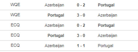 Bồ Đào Nha vs Azerbaijan