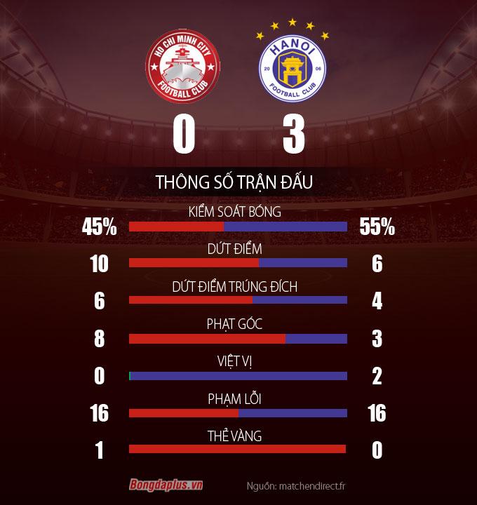 Thông số sau trận Tp.HCM vs Hà Nội FC