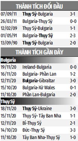 THÀNH TÍCH ĐỐI ĐẦU BULGARIA VS THỤY SỸ