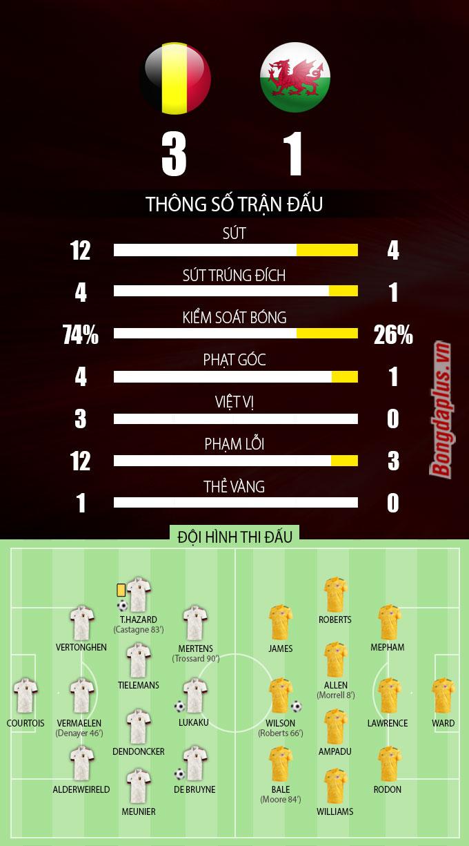 Thông số sau trận Bỉ vs Wales