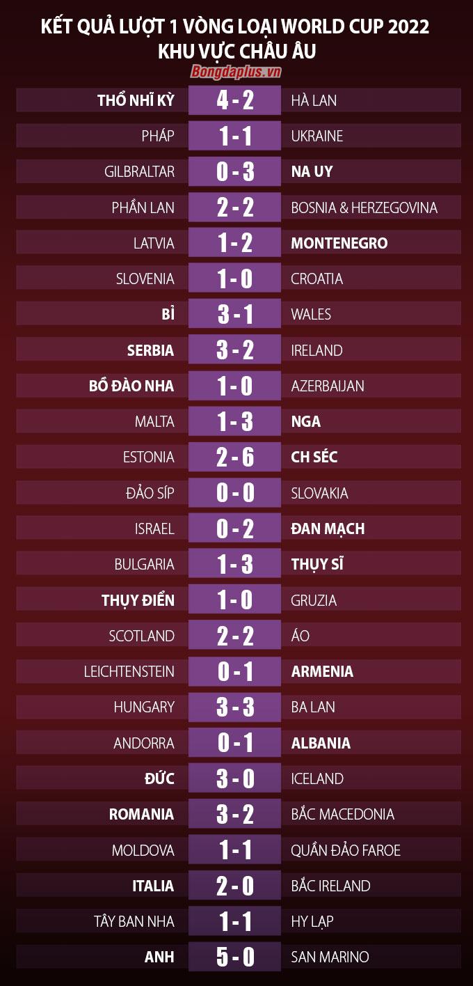 Kết quả lượt 1 vòng loại World Cup 2022 khu vực châu Âu