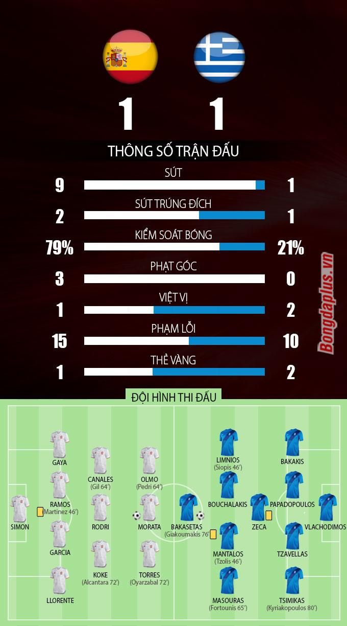 Thông số sau trận Tây Ban Nha vs Hy Lạp