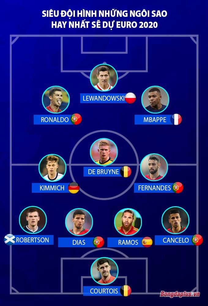 Đội hình những ngôi sao hay nhất sẽ tham dự Euro 2020