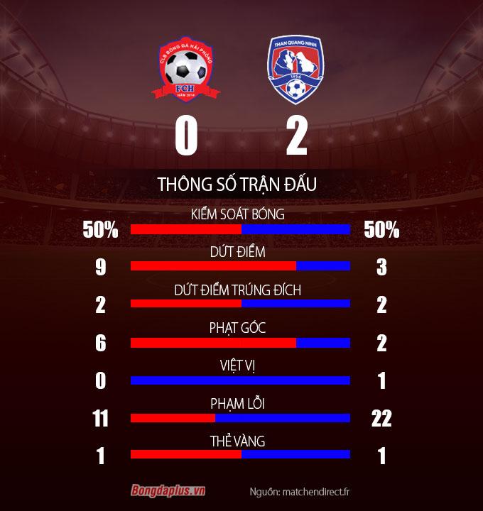 Thông số sau trận Hải Phòng vs Than Quảng Ninh
