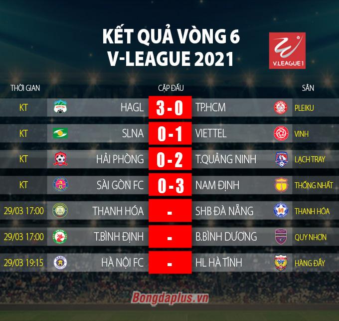 Kết quả vòng 6 giai đoạn 1 V-League 2021