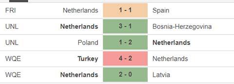 Gibraltar vs Hà Lan
