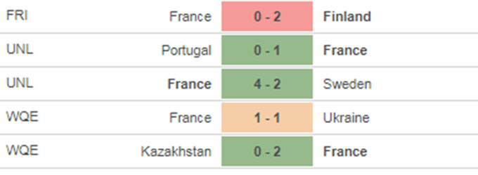 Bosnia-Herzegovina vs Pháp