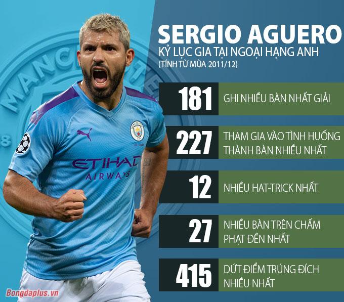 Sergio Aguero, kỷ lục gia ở Ngoại hạng Anh