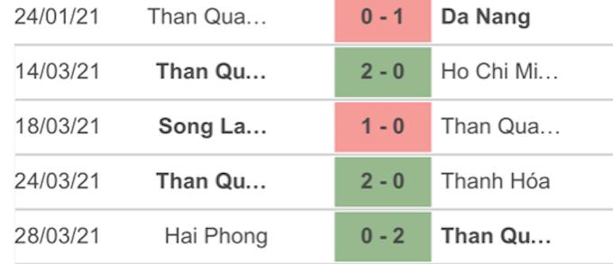 5 trận đấu gần nhất của Than Quảng Ninh