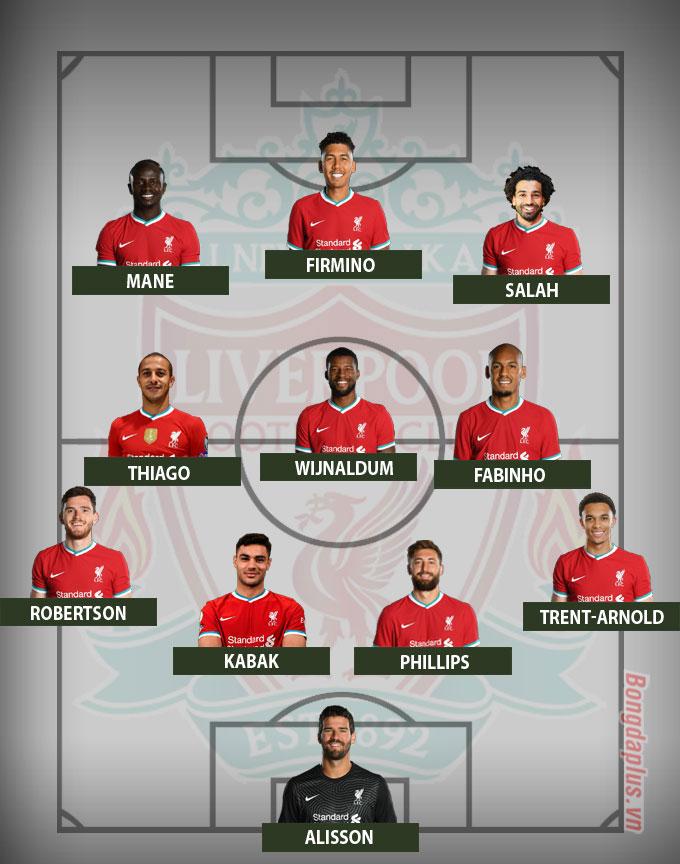Đội hình dự kiến Liverpool