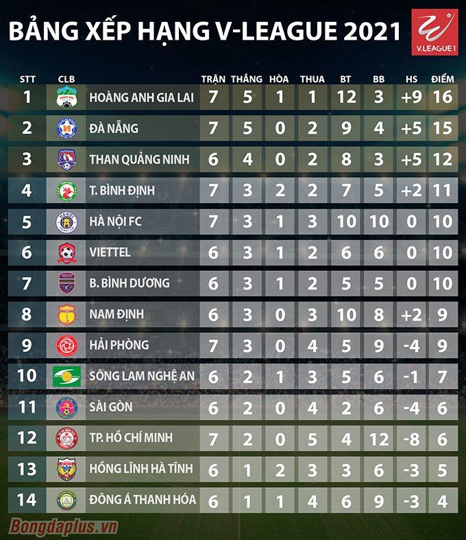 Bảng xếp hạng V.League