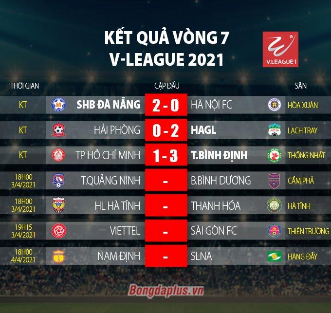 Kết quả vòng 7 V.League