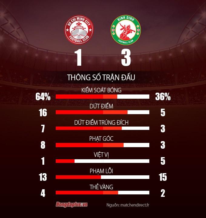 Thống kê sau trận TP.HCM vs Bình Định