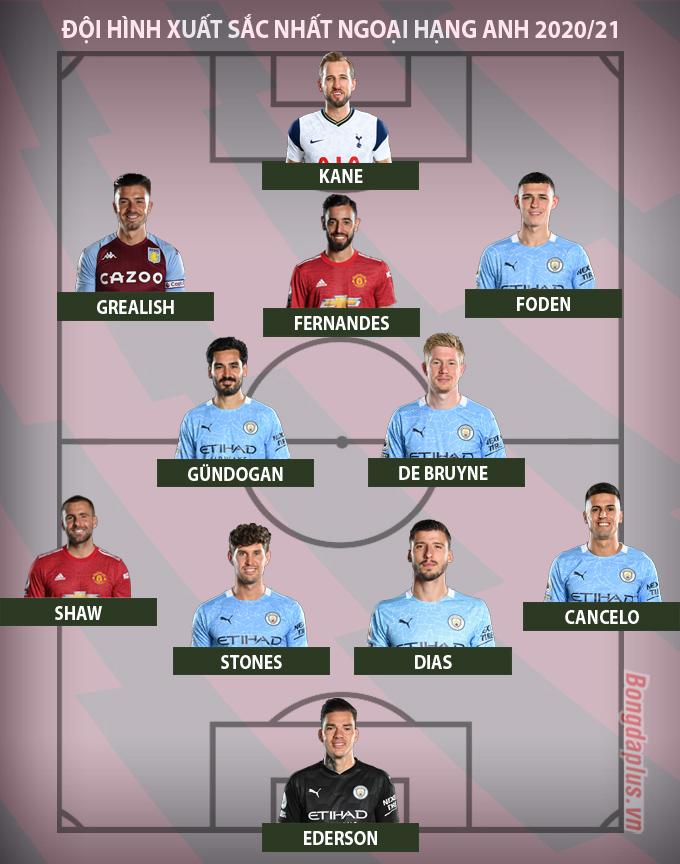 Đội hình xuất sắc nhất Ngoại hạng Anh tính tới thời điểm này của mùa giải 2020/21