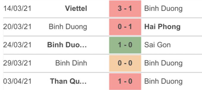 5 trận đấu gần nhất của B.Bình Dương