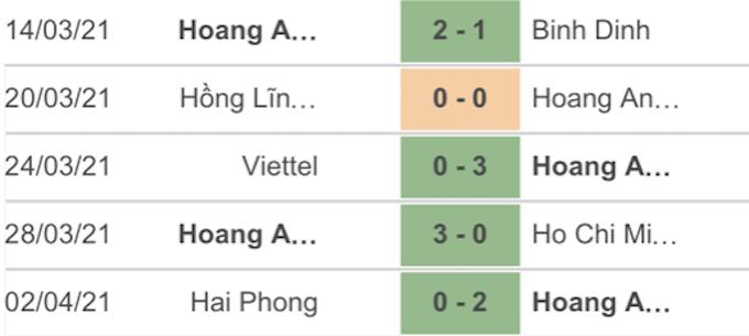 Kết quả 5 trận gần nhất của đội khách HAGL