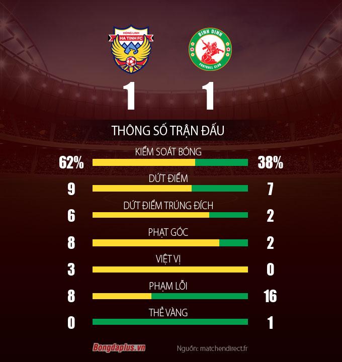 Thống kê trận Hà Tĩnh vs Bình Định
