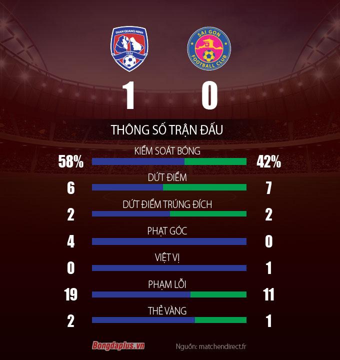 Thống kê trận đấu Than Quảng Ninh vs Sài Gòn