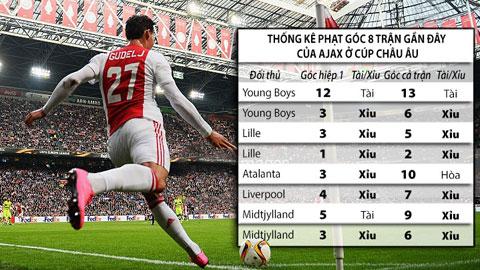 Trận cầu vàng: Xỉu góc trận Ajax - Roma,  tài góc Malatyaspor - Fenerbahce