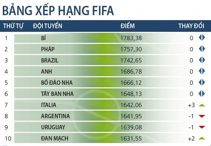 BXH Top 10 FIFA tháng 3/2021
