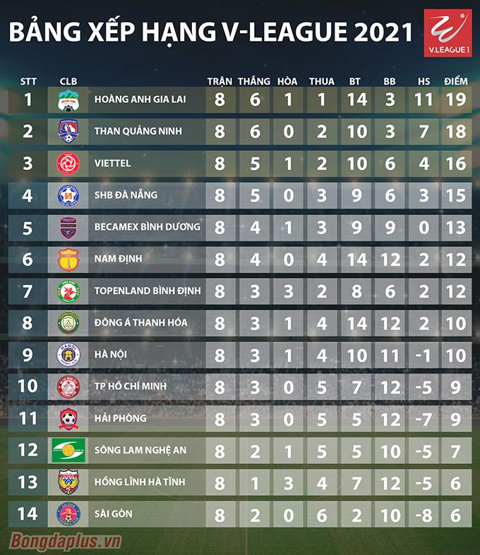 Bảng xếp hạng V-League 2021