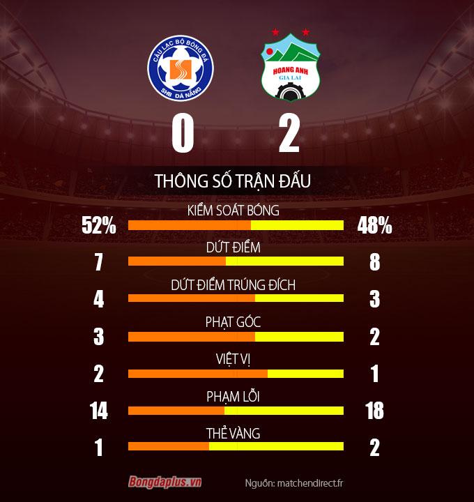 Thông số sau trận SHB Đà Nẵng vs HAGL