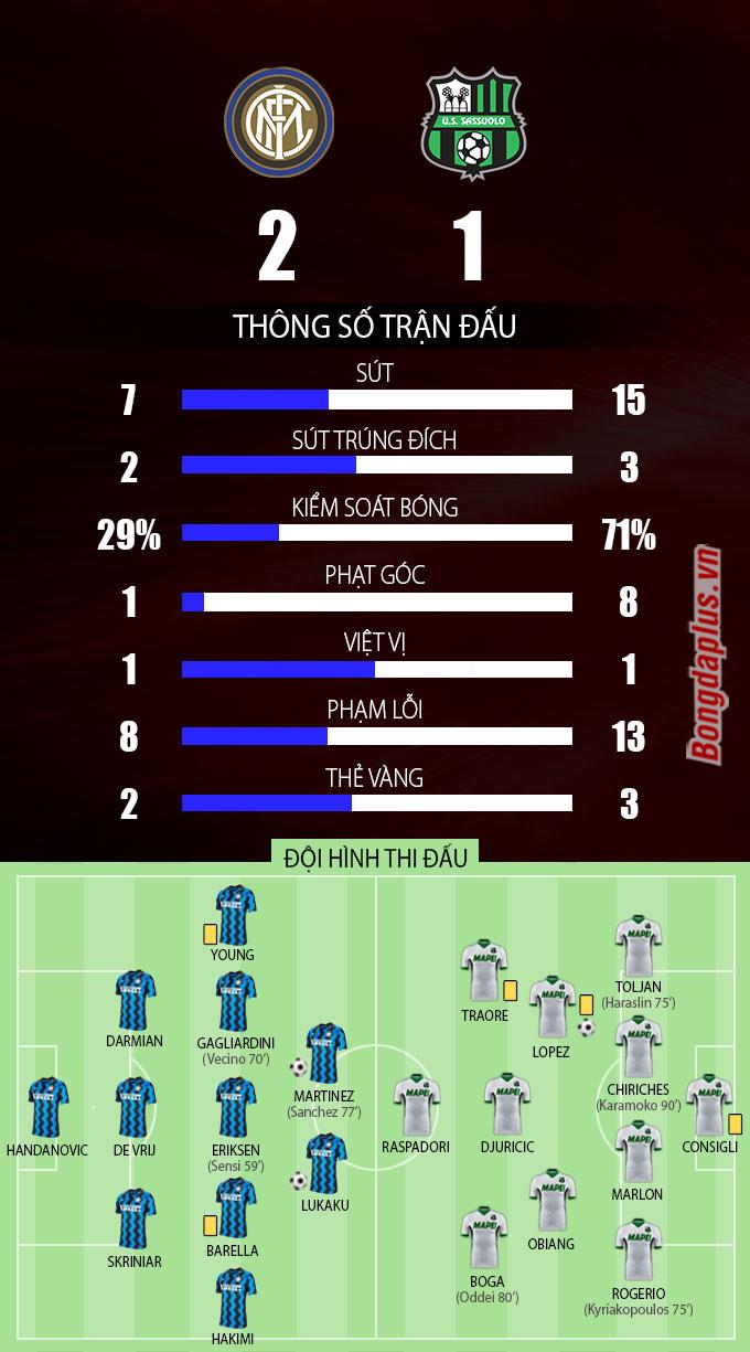 Thông số sau trận Inter vs Sassuolo